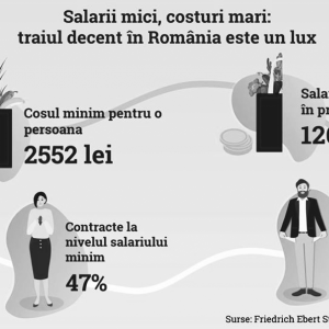 Figura 5. Contracte la nivelul salariului minim și contracte sub pragul coșului minim; Raport Coșul minim de consum lunar pentru un trai decent pentru populația României, FES 2018