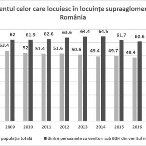 Figura 7. Procentul celor care locuiesc în locuințe supraaglomerate – România, EUROSTAT, 2018