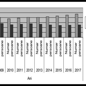 Tabel 2. Creșterea numărului de salariați în Timișoara și în jud. Timiș, 1990-2017, INS