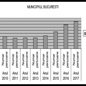 Tabel 3. Creșterea numărului de salariați în mun. București, 2008-2017, INS