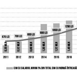 Figura 2. Numărul contractelor de muncă cu salariul minim și nivelul salariului minim, 2011-2019, Syndex – 2019