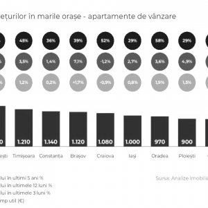 Figura 3. Evoluția prețurilor la apartamente în marile orașe din România, Piața imobiliară rezidențială, Raport trimestrul II 2019