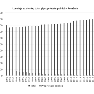 Figura 1. Fondul de locuințe în România: total locuințe și număr locuințe în proprietate publică, INS – Tempo online