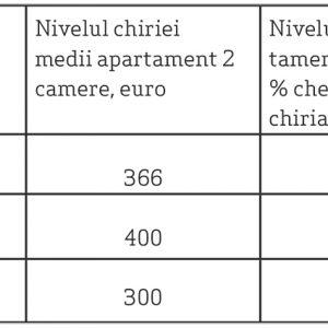 Tabel 5. Salar mediu net (INS), nivelul chiriei la apartament (Piața imobiliară rezidențială, Raport trimestrul II 2019) și procentul cheltuit pe închirierea unei locuințe
