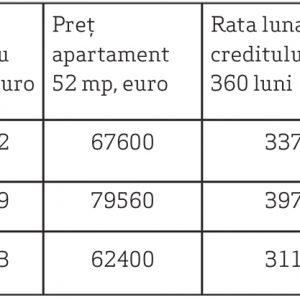Tabel 6. Salar mediu net (INS), preț la apartamentde 52 mp (Piața imobiliară rezidențială, Raport trimestrul II 2019), rata lunară pe un credit imobiliare (simulator costuri credit, Banca Transilvania) și procentul cheltuit pe rata lunară a creditului pe locuință